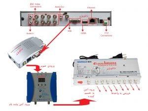 مدار نصب آنتن مرکزی